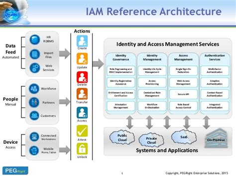Blueprint Program iam reference architecture