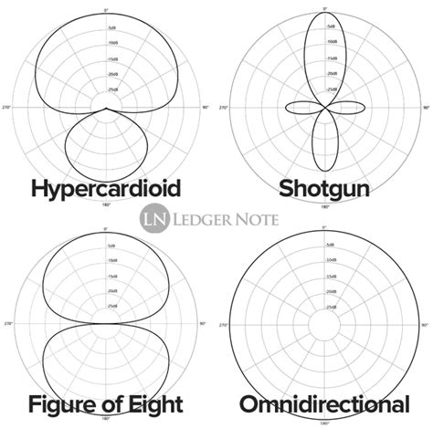 pick up pattern in microphones microphone pickup patterns using directionality ln
