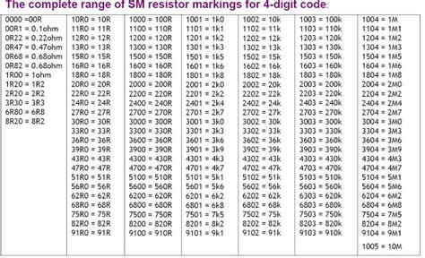 membaca nilai kapasitor mkm kode resistor 2k2 28 images 1 kilo ohm resistor datasheet 28 images cfr 50jb 2k2 datasheet