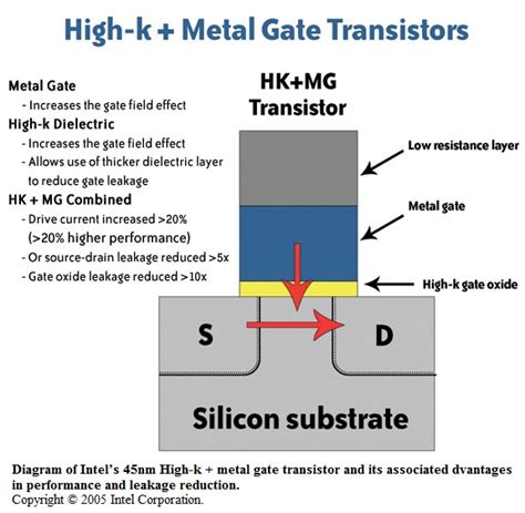transistor metal gate semiconductor breakthroughs promise smaller faster chips issue 9 2007 library