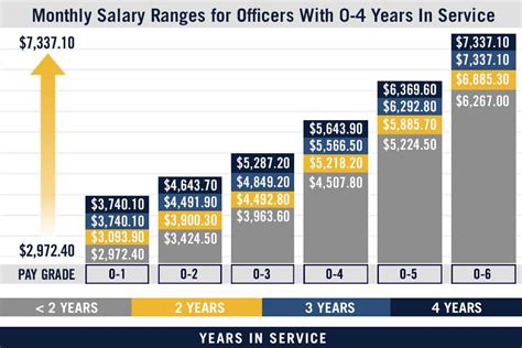 pay chart us navy pay grades navy