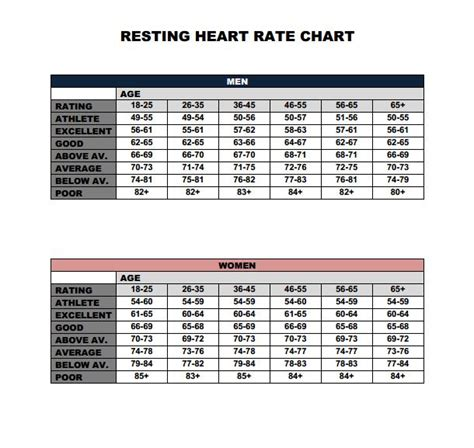resting rate calculating resting rate