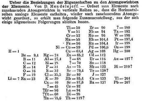 Mendeleev Periodic Table 1871 by Mendeleev Periodic Table Arrangement 1871 Driverlayer