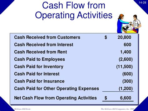 cash flow from operating activities ppt chapter 14 powerpoint presentation id 20785