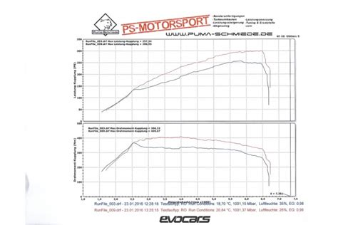 Was Bringt Chiptuning by Im Test Wie Viel Leistung Bringt Ein Racechip Wirklich