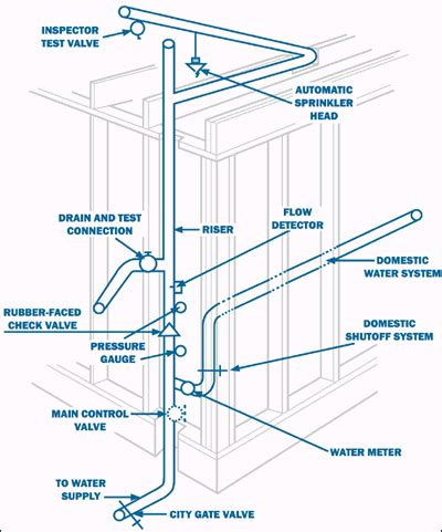 sprinkler riser diagram water sprinkler systems about and what is required for