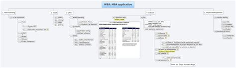 Wbs Distant Mba wbs mba application xmind library