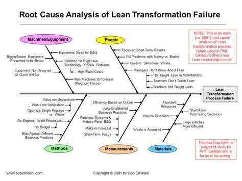 8d Failure Analysis Report Template