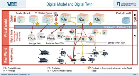 designing connected content plan and model digital products for today and tomorrow voices that matter books exploring the digital twin some more aras open plm
