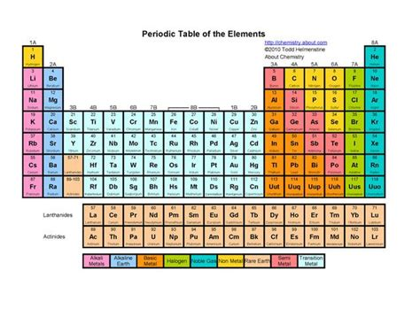 printable periodic table for classroom 7 best education images on pinterest chemistry free