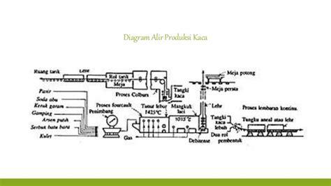 dua jenis layout dalam proses produksi adalah kimia industri