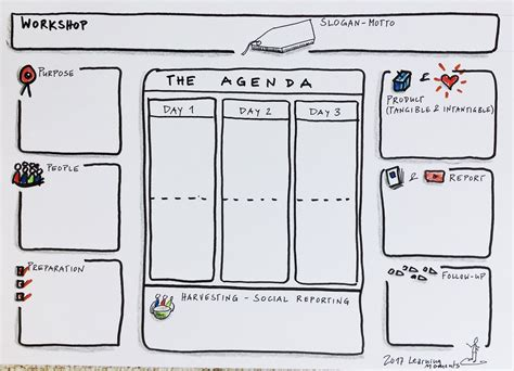workshop templates the workshop agenda shaper a template for a visual