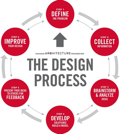 design process definition engineering discoverdesign handbook discoverdesign