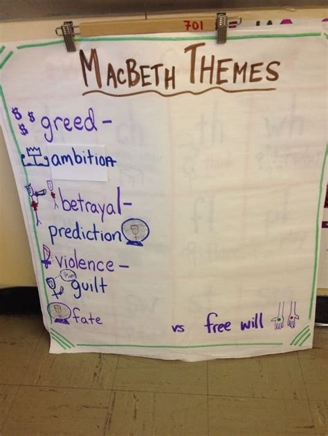 hamlet themes and evidence 1000 ideas about macbeth themes on pinterest high