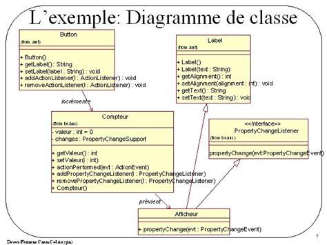 exemple diagramme de classe lexemple diagramme de classe