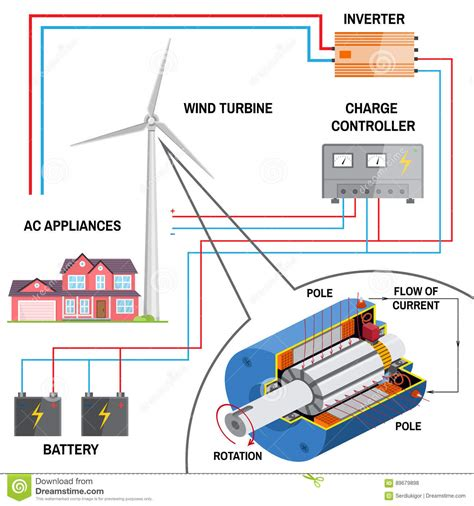 turbine wind generator wiring diagram gas turbine jet