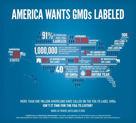 genetically modified foods label activist post fda deletes 1 million signatures for gmo