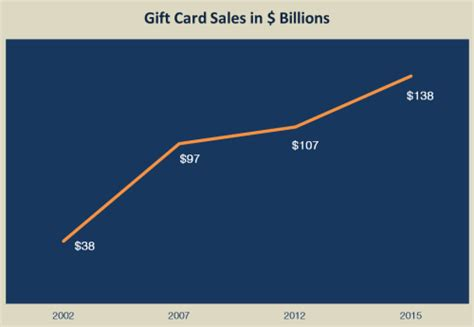 Gift Card Sales Statistics - why aren t you selling more gift cards washington hospitality association our