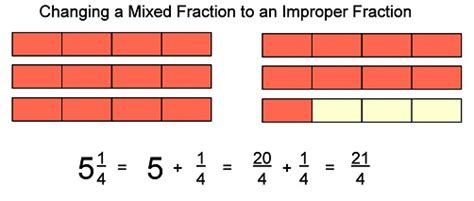 diagram using fractions basic math types of fractions