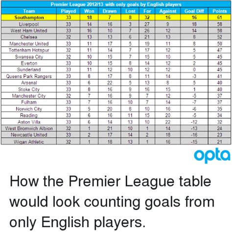 epl table goals for against premier league 201213 with only goals by english players
