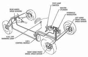 Brake System Diagram Problems Advantages And Disadvantages Of Anti Lock Brakes General