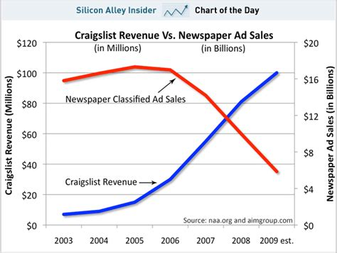 a business use car is classified as what section property chart of the day newspaper billions become craigslist