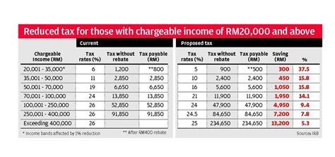 kadar potongan cukai pendapatan pengurangan cukai manfaat golongan pendapatan sederhana