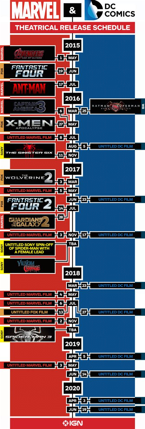 urutan film marvel heroes marvel and dc s upcoming movie slate infographic ign