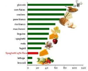 alimentazione per podisti dieta basso indice glicemicoblog e notizie per il podista