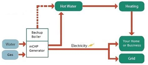 chp scale locations chp scale locations micro chp how does microchp work in a home or business micro