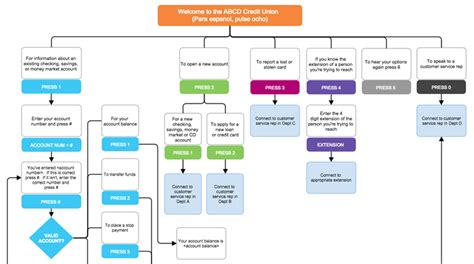 development flow chart pictures to pin on pinterest page 5
