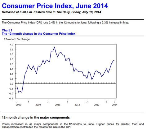 bureau of labor statistics consumer price index consumer price index summary bureau of labor statistics