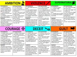 themes in macbeth resources macbeth theme revision cards ambition supernatural