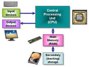 The links between the main components of a general purpose computer