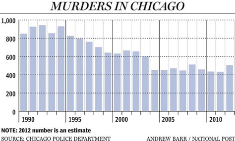chicago murder rate 2012 page 3 at least 60 people shot in violent chicago