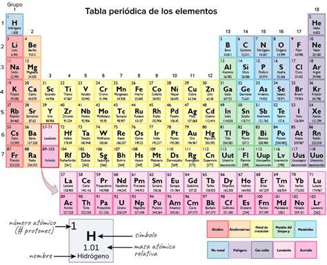metano tavola periodica tabla periodica de los elementos 2017 periodic