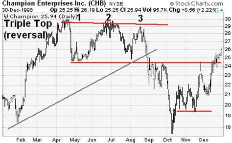 stock pattern triple top triple top reversal chartschool