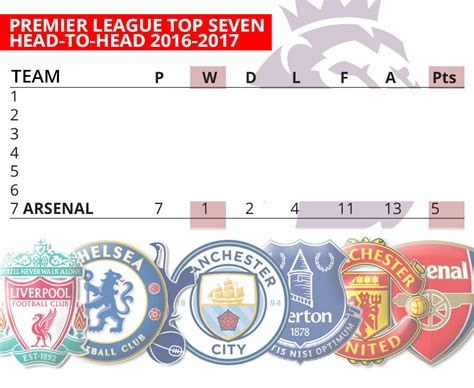 epl head to head premier league liverpool first in top seven head to head