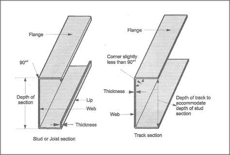 light gauge metal framing wall section light gauge steel framing sizes mouthtoears com