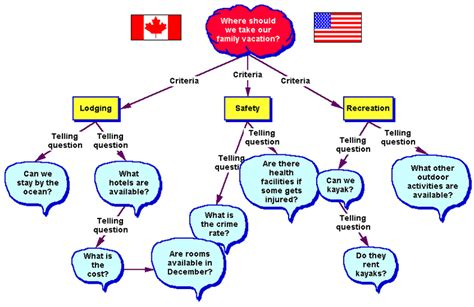 what is a concept map edpsy304 10 week 6 concept map week