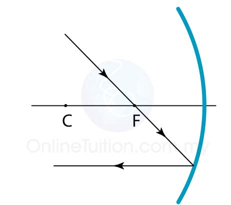 how to draw diagrams for concave mirrors drawing diagram for concave mirror spm physics form