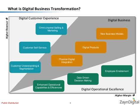 utility tool company digital business transformation for energy utility company