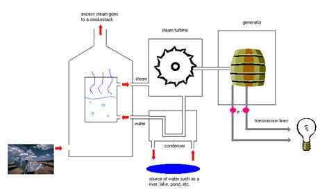 thermal power plant layout animation prof amrat patel thermal power plant