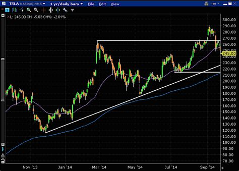 Why Tesla Stock Going Up Why Tesla S Stock Tsla May Be Headed In See It