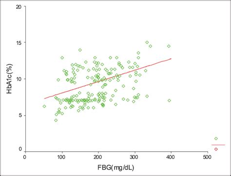 creatinine 0 5 mg dl determination of the serum levels of troponin i and