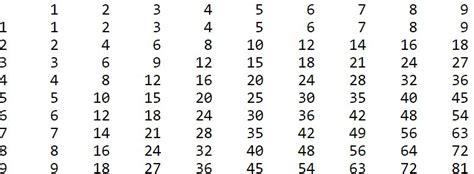 print 5 multiplication table using for loop python how to print multiplication table using nested
