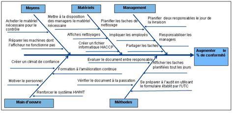 diagramme d ishikawa vierge sur word audit reglementaire documentaire