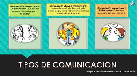celebrity with interpersonal intelligence tipos de comunicaci 211 n interpersonal unidimensional