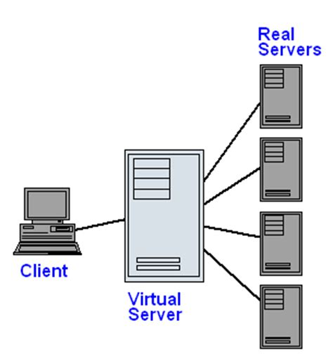 virtual server Definition from PC Magazine Encyclopedia