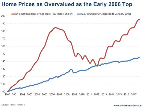 the real estate looks eerily like early 2006